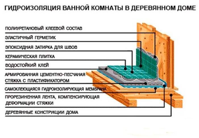 Как сделать гидроизоляцию в ванной в деревянном доме