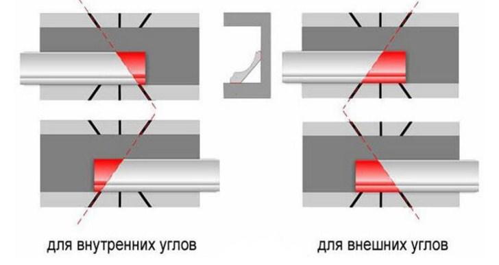 Уголки на потолочный плинтус своими руками