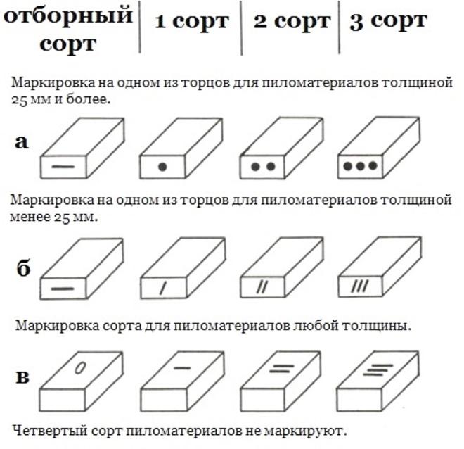 Сортность досок и пиломатериалов