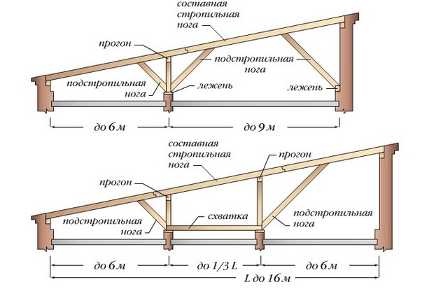 крыша деревянного навеса