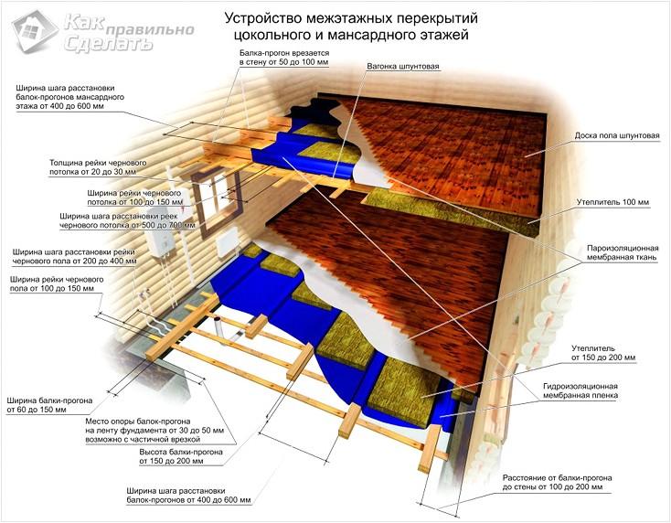 утепление перекрытия второго этажа