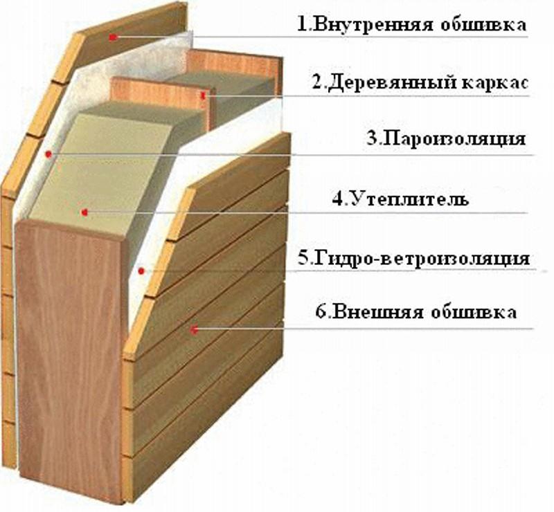 деревянная перегородка своими руками