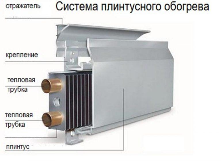 установка теплого плинтуса