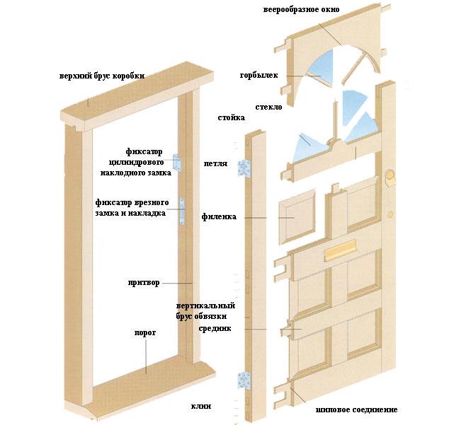 деревянные двери устройство