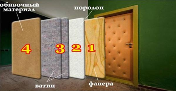 материалы для утепления дверей